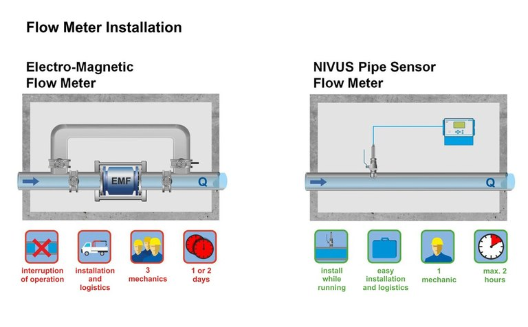 NIVUS Pipe Sensor - Tremendous installation cost and time advantages compared to mag meters