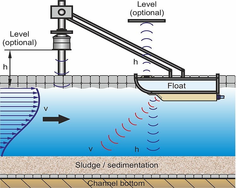 Flow Measurement with Pontoon