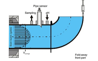 Flow and Analysis Measurement