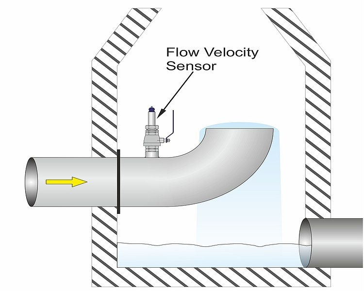 "Flow Measurement Using Inverted ""Goose Neck"" Siphon"