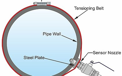Flow Measurement behind Grit Chamber